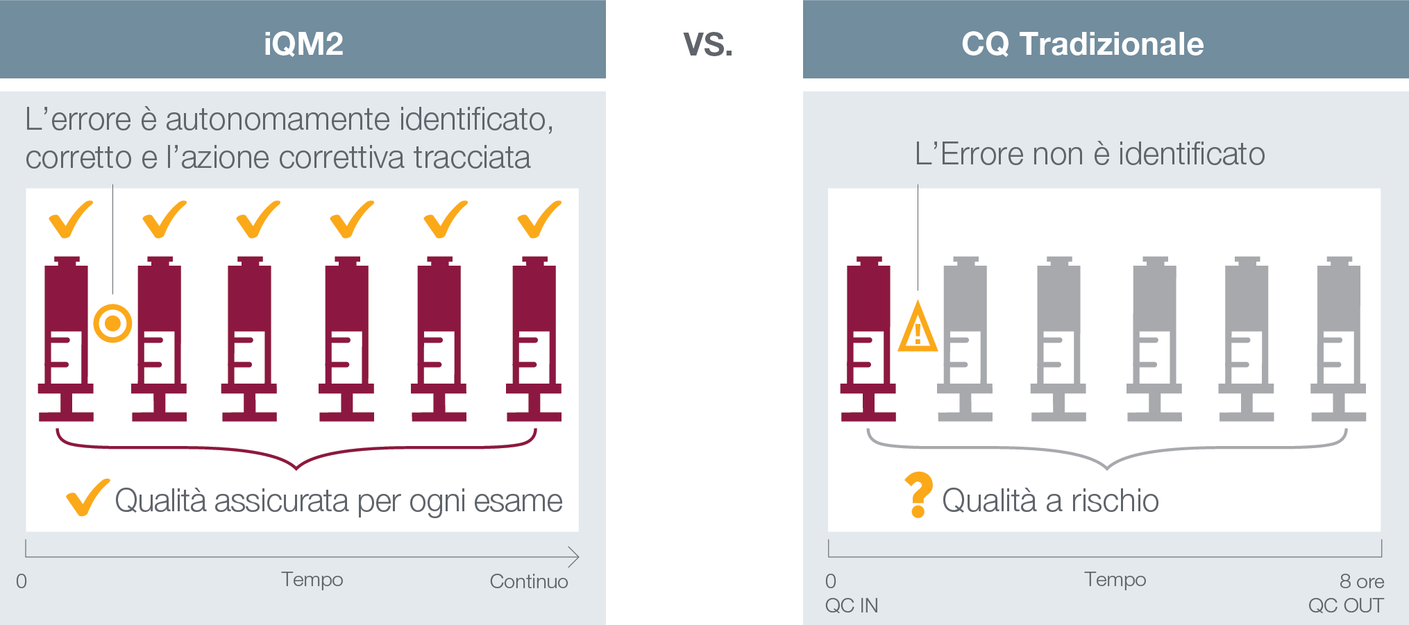 iQM2 vs. Traditional Quality Control - IT
